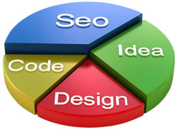 SEO is an important part of a business website.